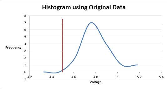 Histogram using Original Data