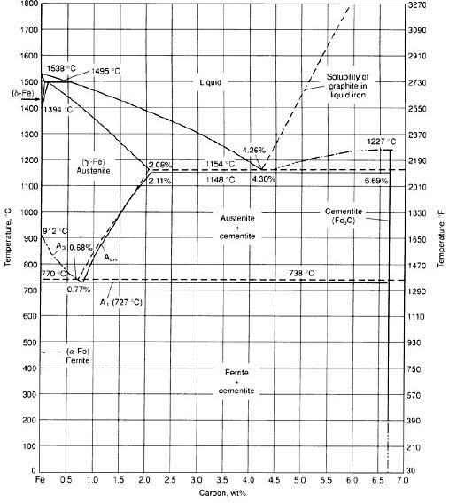 Fe-C phase diagram